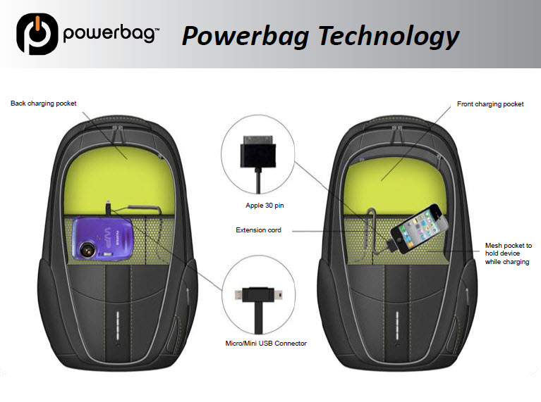 Powerbag – recharge your devices on the run